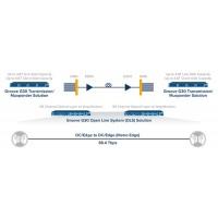 Infinera Groove G30 Network Disaggregation Platform