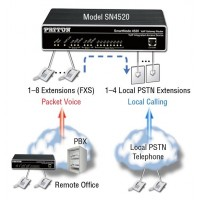 SmartNode VOIP Routers by Patton Electronics