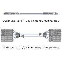 Infinera's Cloud Xpress 2